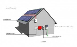 Sistem fotovoltaic 3 KWp ON-GRID